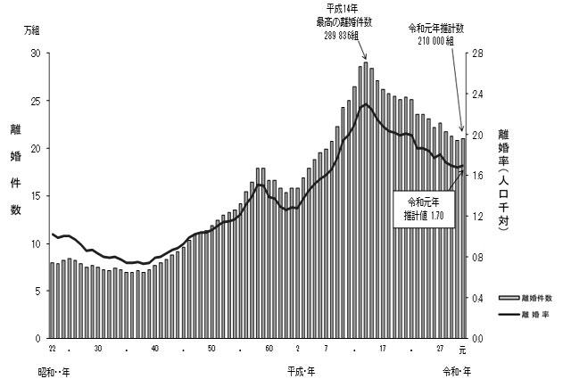 グラフ:■離婚件数及び離婚率の年次推移