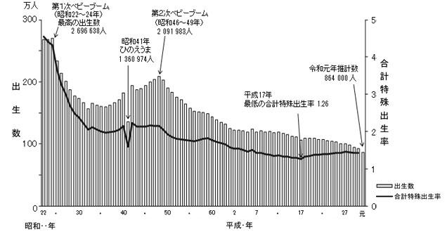 グラフ:■出生数及び合計特殊出生率の年次推移