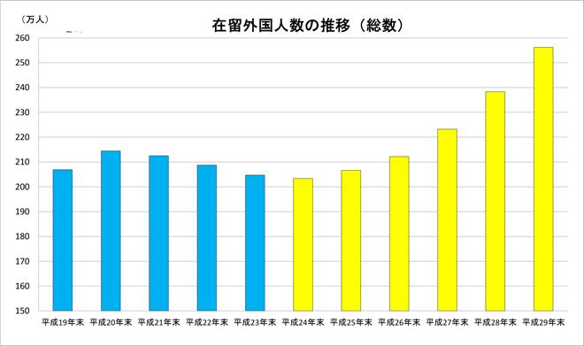 グラフ:在留外国人数の推移(総数)
